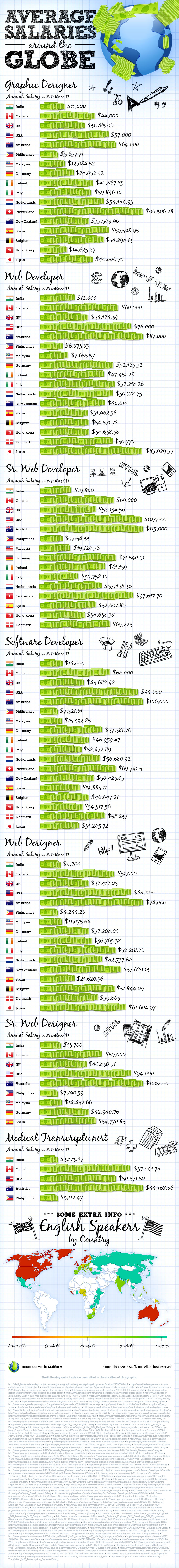 salaries1 Average salaries around the globe